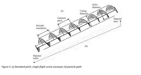شرکت مهندسی کانی فرآور کاسپین | مشاهده محصول | Screw Conveyor